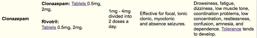 clonazepam drug family chart